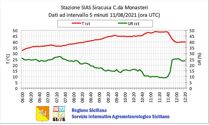 record-heatwave-mediterranean-italy-spain-portugal-siracusa-station